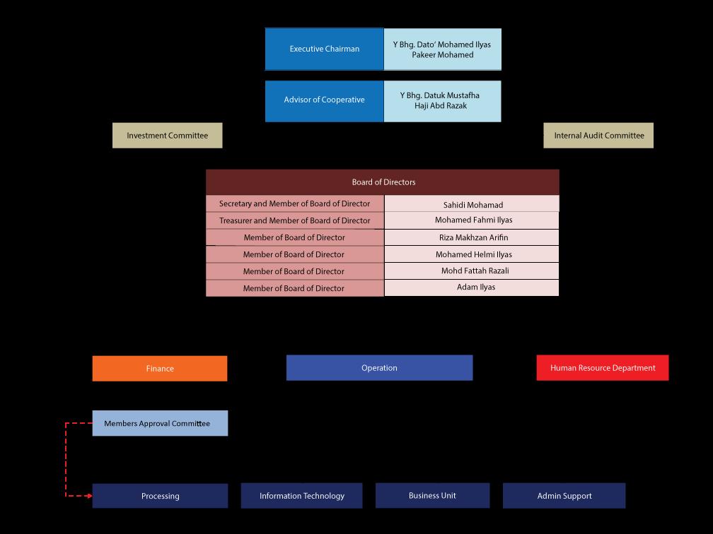 KAPB Organisation Chart